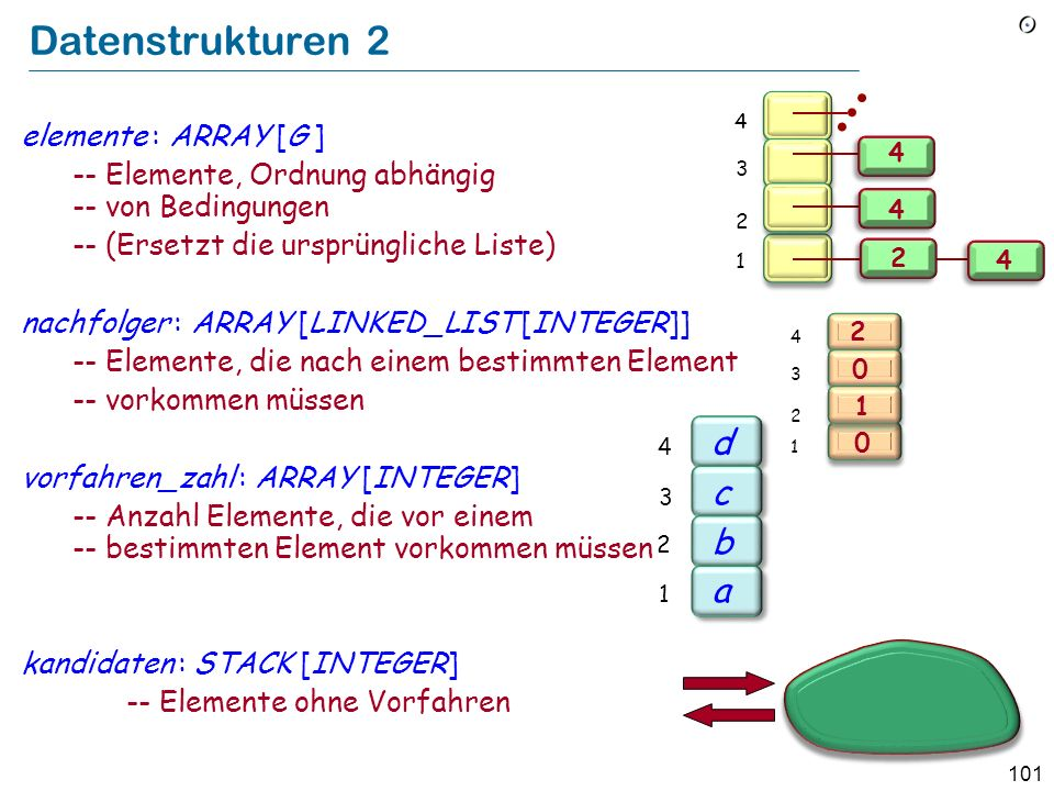 Datenstrukturen 2 d c b a elemente : ARRAY [G ]